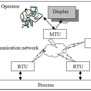 (PDF) Role of supervision systems in railway safety