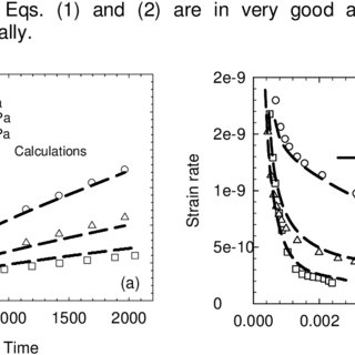 Comparison between the experimentally measured (symbols