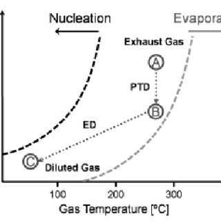 (PDF) Comparative Analysis of Particle Emission with Two