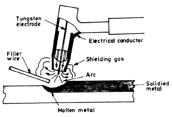 : Schematic of a Gas Tungsten Arc Welding Technique