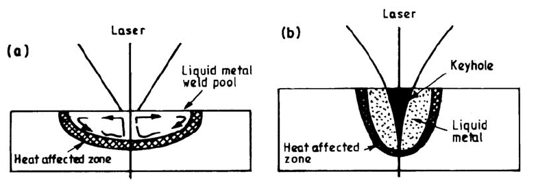 Schematic view of (a) conduction melt pool, and (b) deep