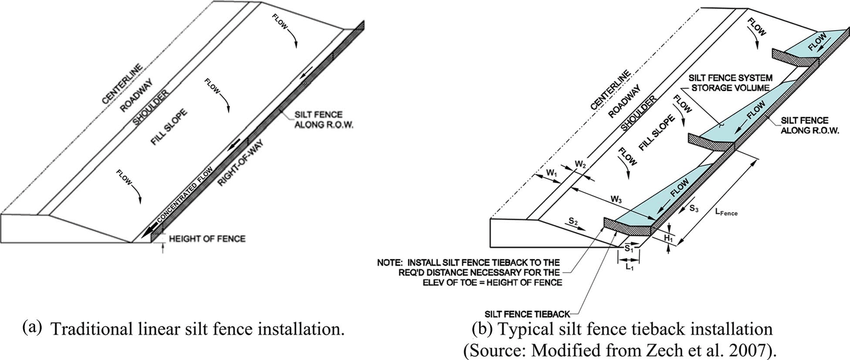 Fig. 1. Comparison of linear silt fence installation