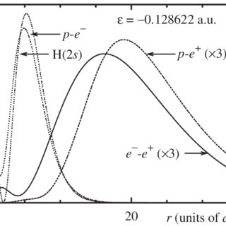 (PDF) Description of positron-hydrogen resonances using