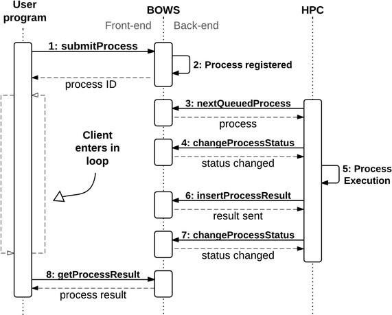 front end diagram 586b wiring sequence showing the cycle of execution in bows transactions are on