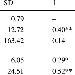 Standardized beta coefficients from a regression analysis