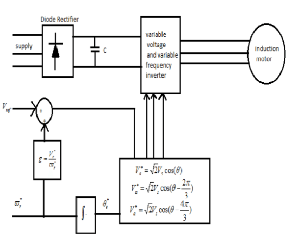 Block diagram of open loop v/f control of induction motor