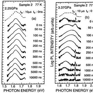 Kinetics curves at 2.2 eV for CsI:4Â10 À2 %Tl in log scale