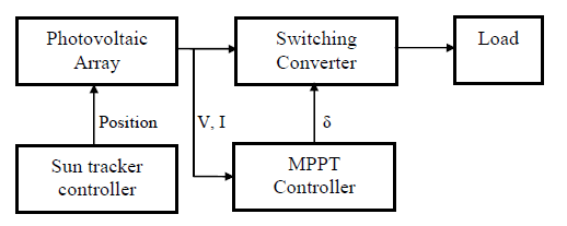 Block diagram of a photovoltaic system including MPPT