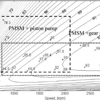 (PDF) Permanent Magnet Synchronous Machine Sizing: Effect