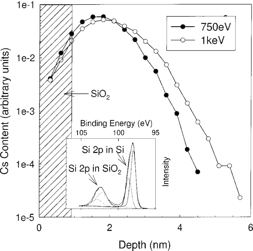 TRIM simulation of the Cs ion range normal to the surface
