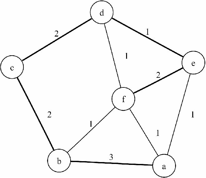 Edge Classification for the Basic Block in Figure 9