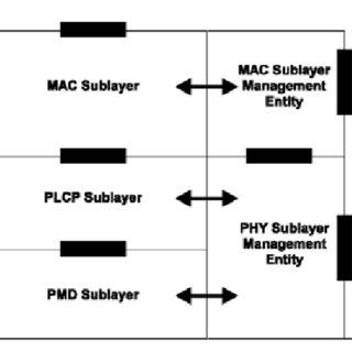 5: Relationship Between the RRC, RANAP, Signaling