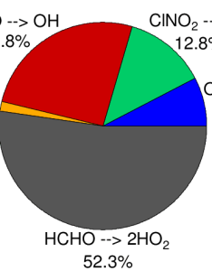Pie chart showing the relative importance of inidual primary radical sources identified in fig when integrated over entire model day also rh researchgate