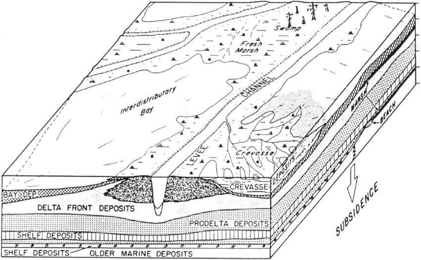 Block diagram illustrating relationships between subaerial