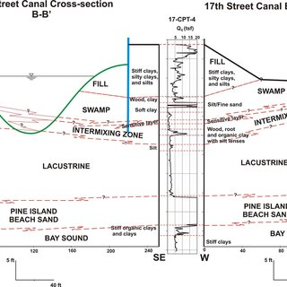 Block diagram of geology underlying New Orleans adapted