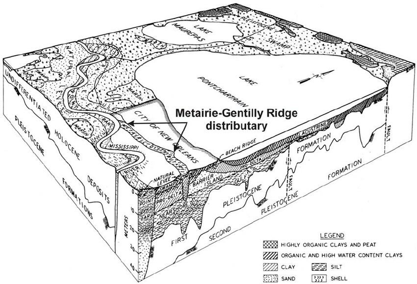 7: Block diagram of the geology underlying New Orleans