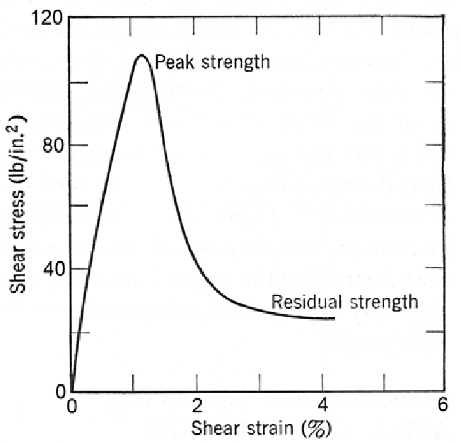 Drained direct shear test on Cucaracha Shale, illustrating