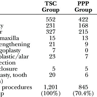 (PDF) Ten-Year Cleft Surgery in Nepal: Achievements and