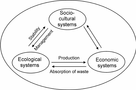 Superimposition of socio-cultural system on relationship