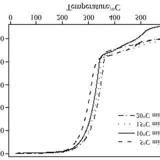 DSC curves the sodium alginate under N (a) and 2 under air
