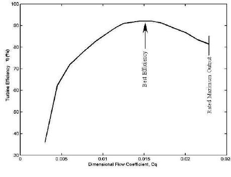 Block diagram for 1992 nonlinear IEEE turbine model [10