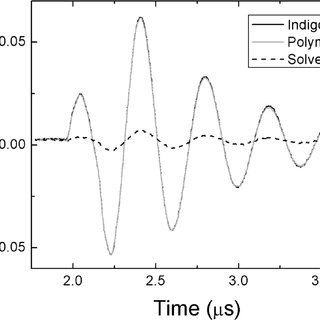 Absorption and fluorescence spectra for indigo and the