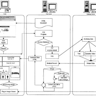 Program flow for retrieving multimedia medical data from