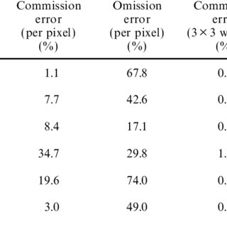 Commission and omission errors of the ve change detection