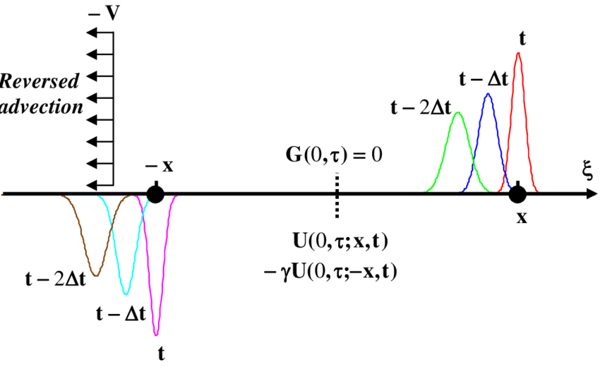Schematic image system for advection diffusion problem
