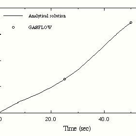 (PDF) GASFLOW-II: A Computational Fluid Dynamics Code for
