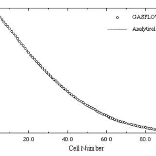 (PDF) GASFLOW-III: A Computational Fluid Dynamics Code for