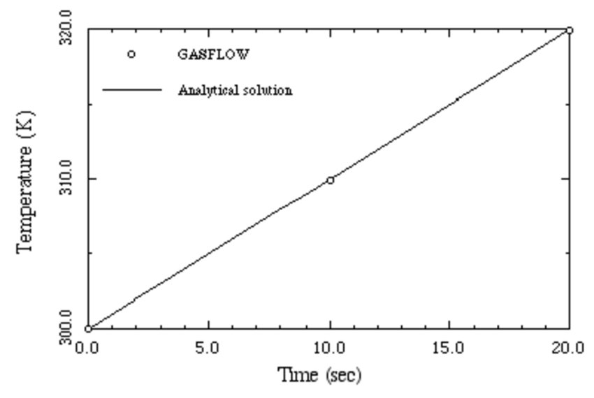 Comparison of the analytical solution and GASFLOW results