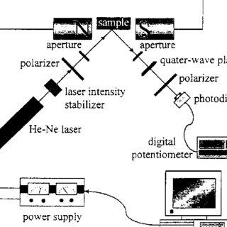 (PDF) Magnetic properties of Ni/Pt(111) thin film studied