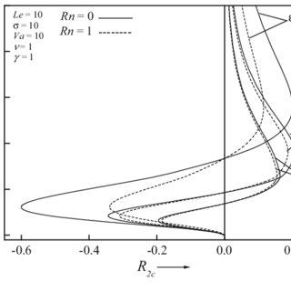 Comparison of thermal conductivity of nichrome (80% Ni 20%