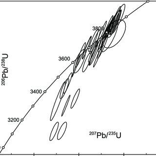Oxygen isotope ratio vs. U-Pb age for Ͼ 3.6 Ga detrital