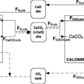 (PDF) A new integration model of the calcium looping