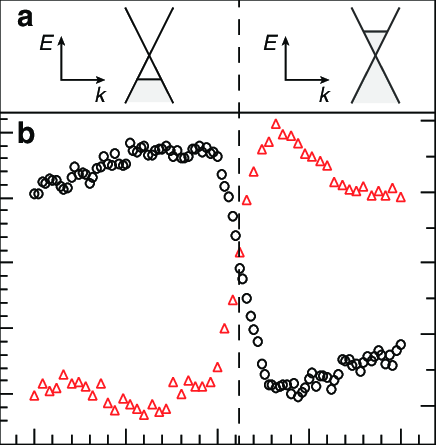 | Peltier effect in a forward and reverse biased graphene