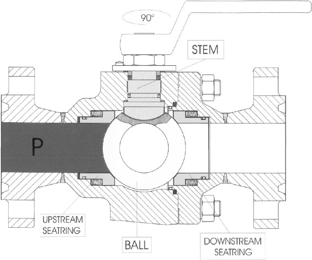 Schematic view of the testing procedure for ball valves