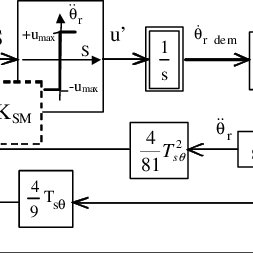 Block diagram for high gain SMC of rotor angle shows the