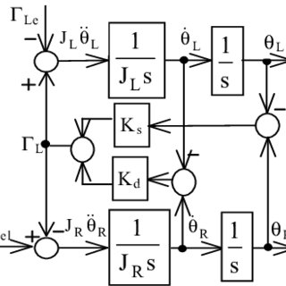 (PDF) Forced dynamics control of electric drives employing