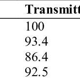 (PDF) Surface Treatment of Polyethylene Terephthalate (PET