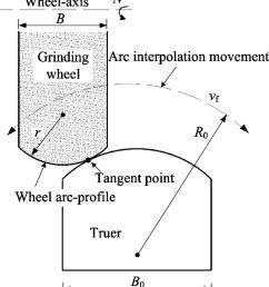 scheme of cnc arc truing of diamond grinding wheel [ 850 x 948 Pixel ]