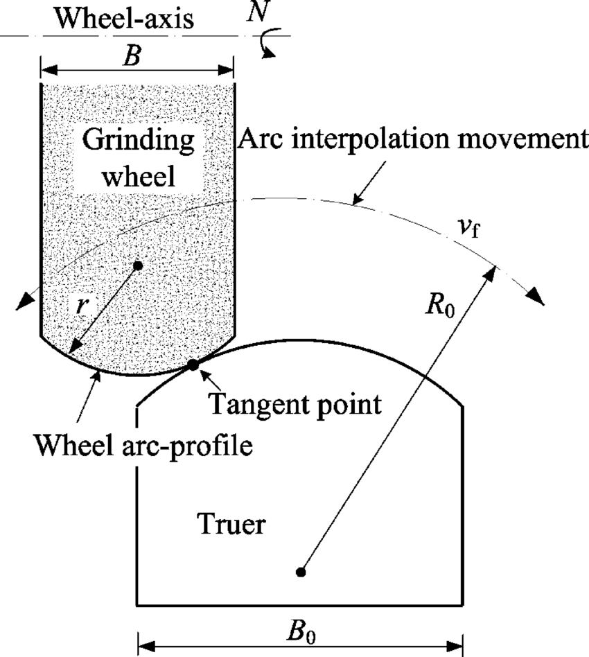 hight resolution of scheme of cnc arc truing of diamond grinding wheel