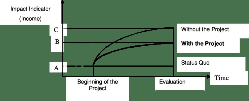 project impact diagram golden eagle skeleton illustration of source bauer 2000 download