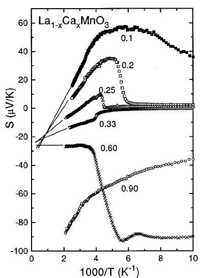 Inverse temperature dependence of the electrical