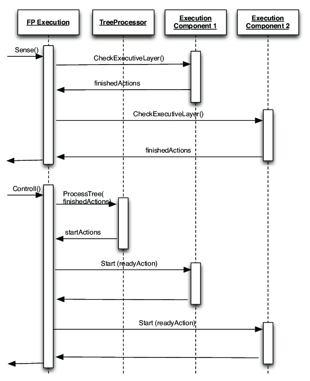 how to show loop in sequence diagram cooker hood motor wiring uml of the event connection components data flow is periodically checked sense for possible events by their execution