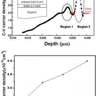 Positional dependence of (a) piezoelectric polarization