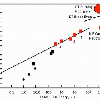 Laser energy dependence of neutron yield. Red squares with