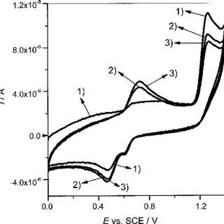 Cyclic voltammograms of OTA recorded in 10% ACN + 90% 1 M