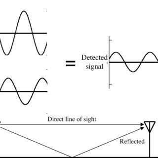 (PDF) Spectrum 101: An Introduction to Spectrum Management